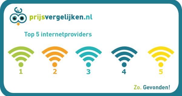 Top 5 internetproviders