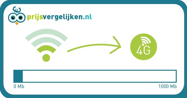 Van 4G naar WiFi
