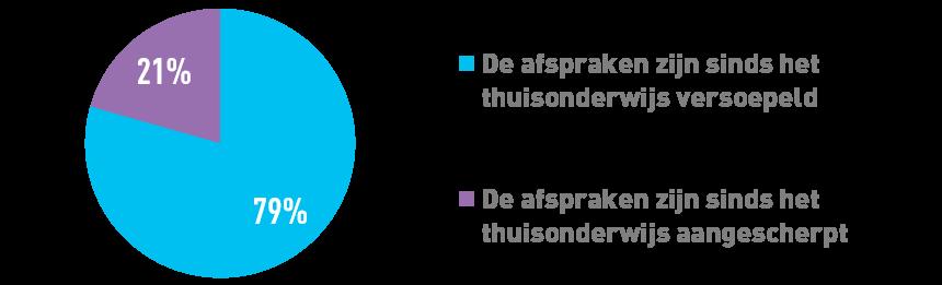 schermgebruik regels tijdens corona tabel