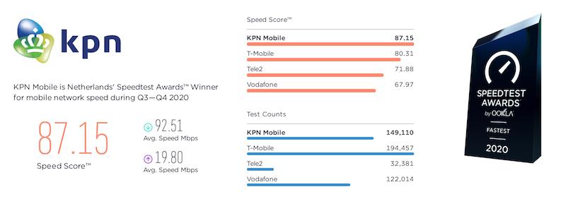 screenshot van uitkomsten onderzoek ookla: kpn snelste provider