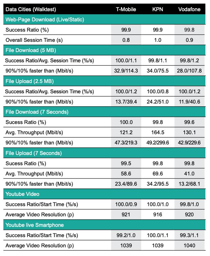 screenshot uitkomsten onderzoek umlaut over snelheid van provider netwerken