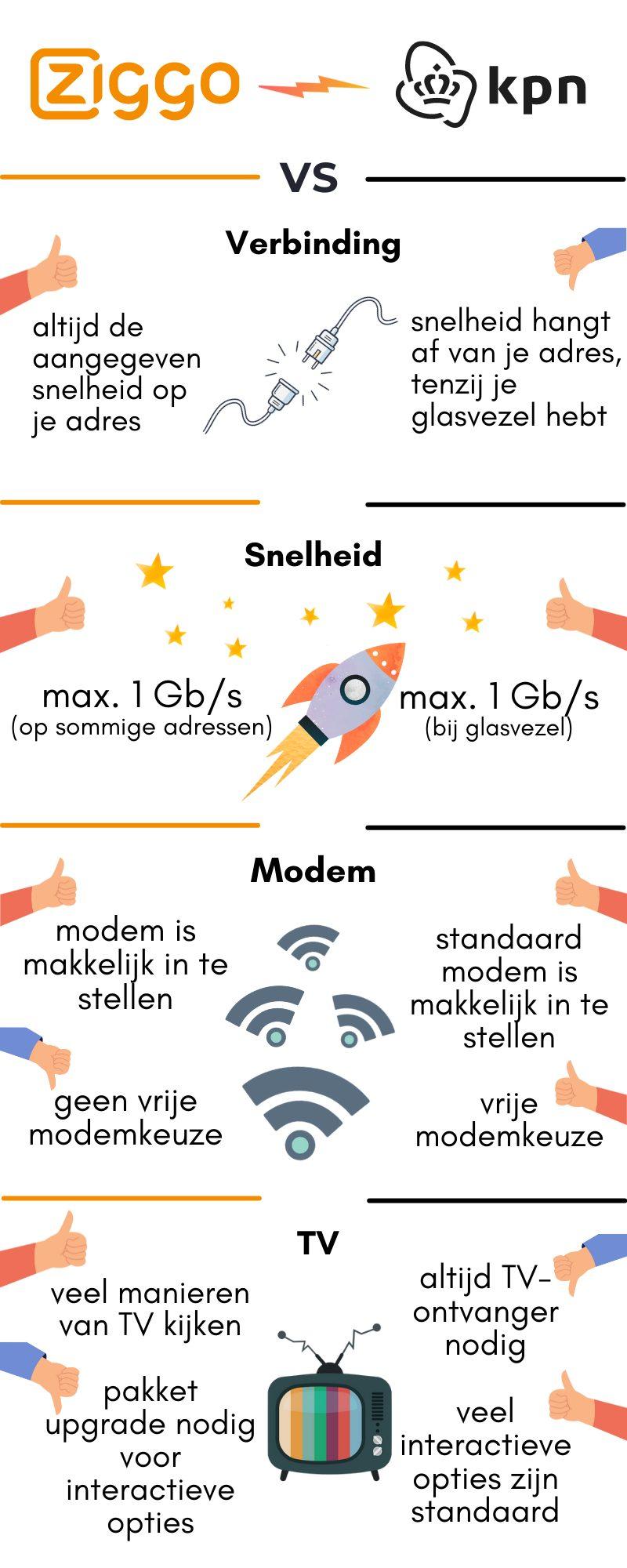 infographic ziggo of kpn