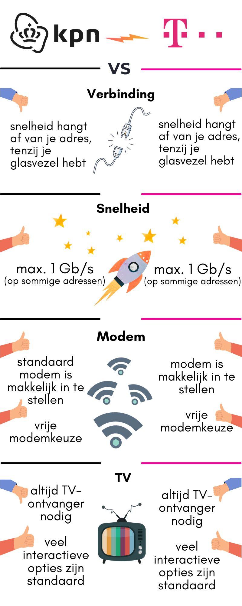 infographic kpn vs t-mobile 1