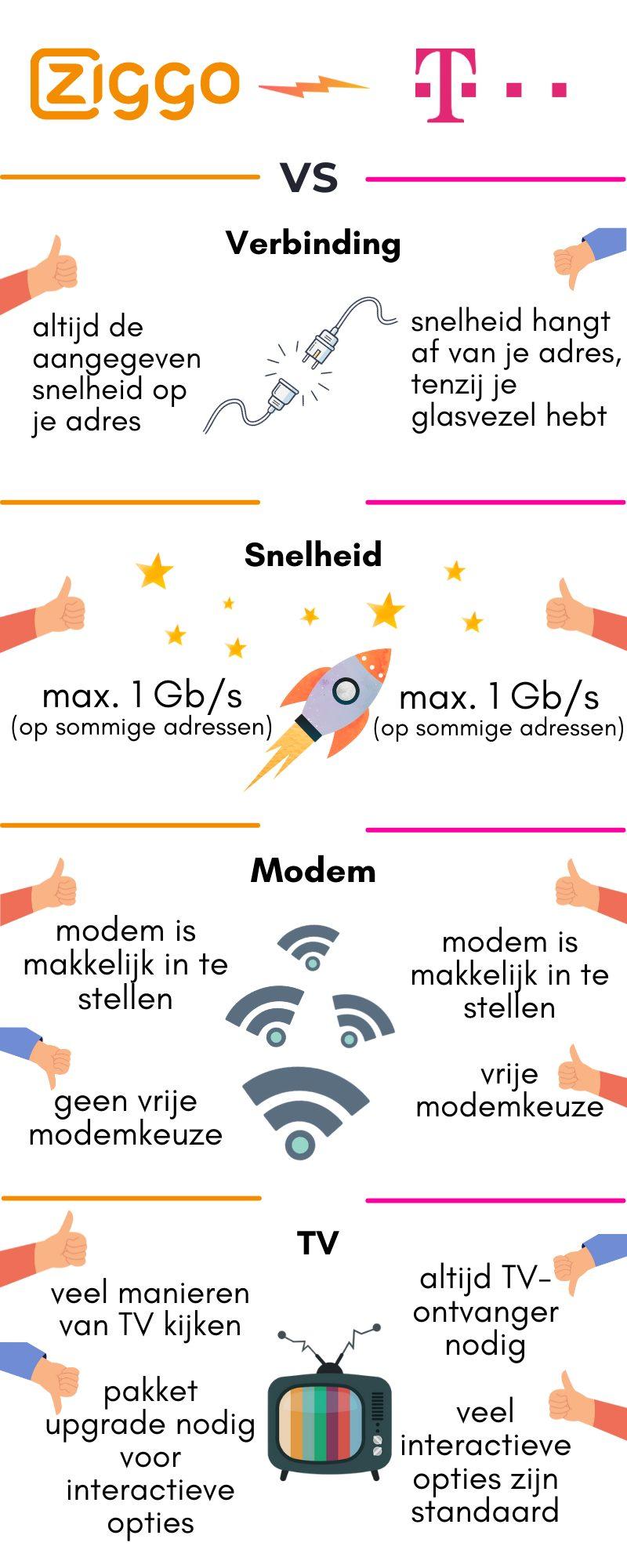 infographic tmobile vs ziggo