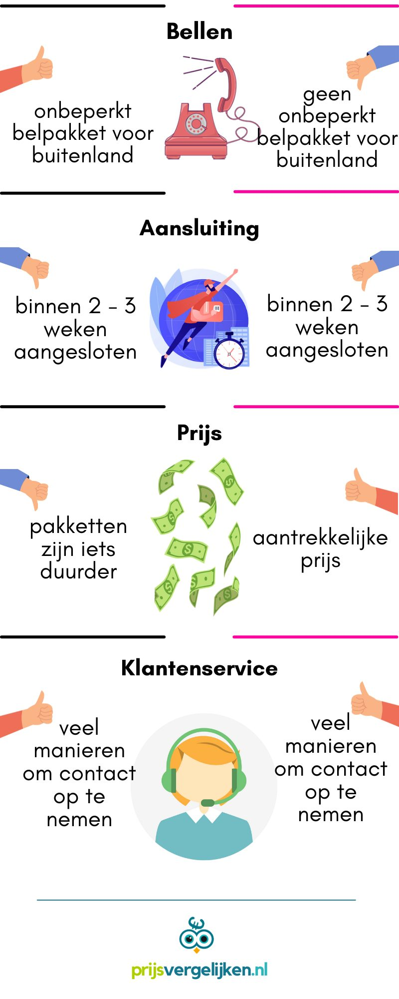 infographic kpn vs t-mobile 2